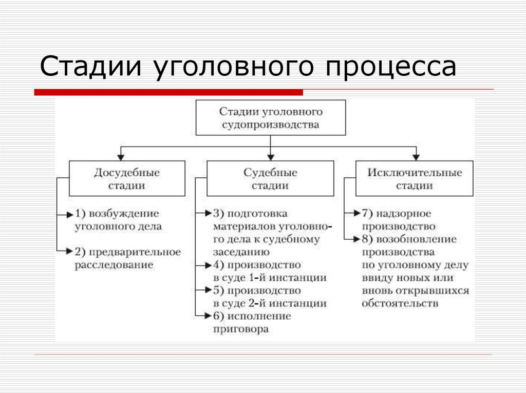 уголовный процесс стадии
