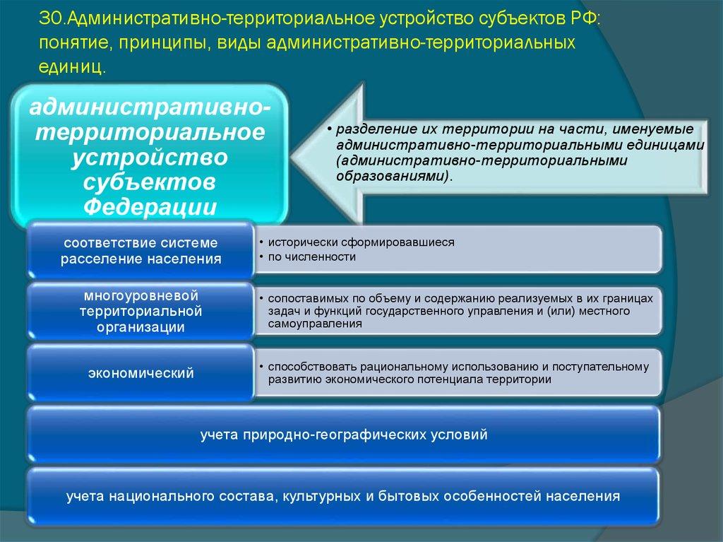 Понятие И Принципы Административно-территориального Устройства России Шпаргалка Коротко