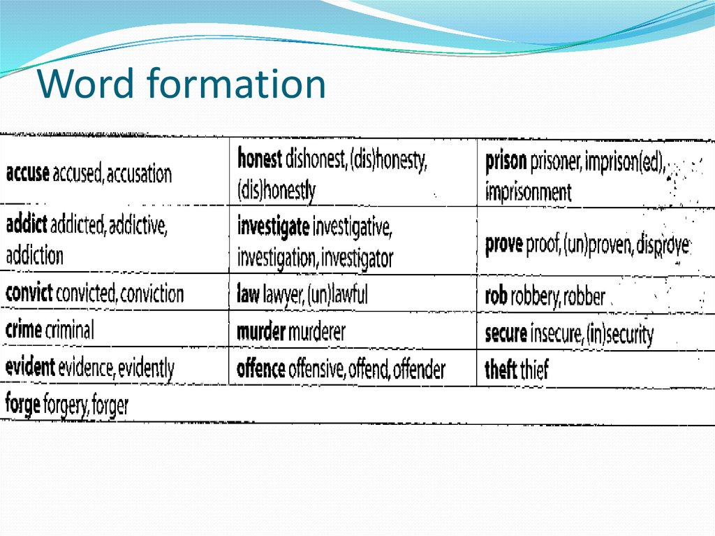 morphological productivity of english word formation english language essay Productivity, creativity and analogy in word formation (wf) derivational innovations in hungarian poetic language 1 mária ladányi eötvös loránd university of sciences (elte), budapest.
