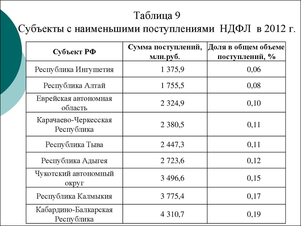 Реформирование НДФЛ как инструмент социальной политики на примере  Таблица 9 Субъекты с наименьшими поступлениями НДФЛ в 2012 г