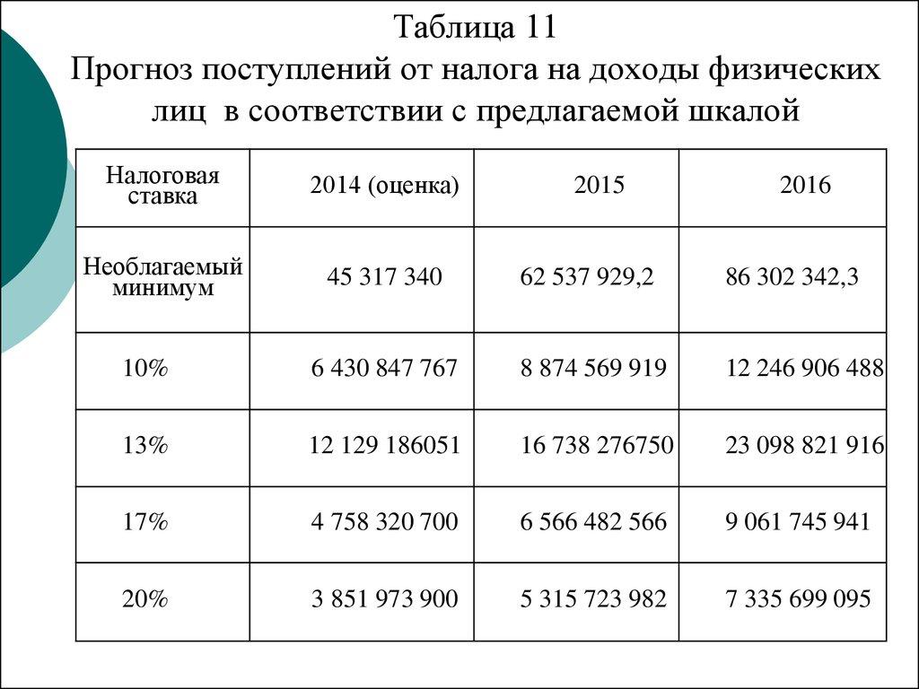 Реформирование НДФЛ как инструмент социальной политики на примере   Таблица 11 Прогноз поступлений от налога на доходы физических лиц в соответствии с предлагаемой шкалой