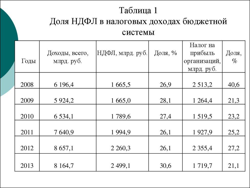 Реформирование НДФЛ как инструмент социальной политики на примере  Иллюстрационный материал Таблица 1 Доля НДФЛ в налоговых доходах бюджетной системы