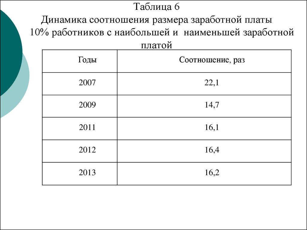 Реформирование НДФЛ как инструмент социальной политики на примере   Таблица 6 Динамика соотношения размера заработной платы 10% работников с наибольшей и наименьшей заработной платой