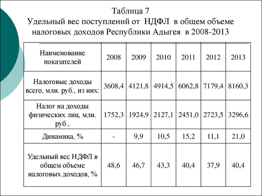 Реформирование НДФЛ как инструмент социальной политики на примере   Таблица 7 Удельный вес поступлений от НДФЛ в общем объеме налоговых доходов Республики Адыгея в 2008