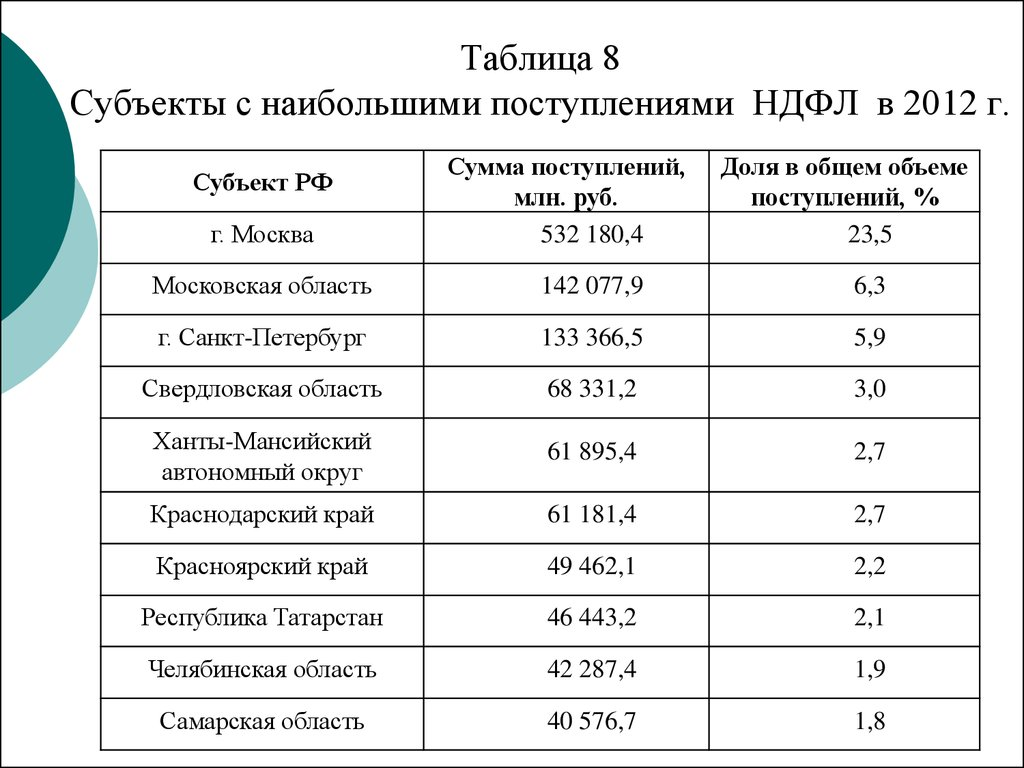 Реформирование НДФЛ как инструмент социальной политики на примере   Таблица 8 Субъекты с наибольшими поступлениями НДФЛ в 2012 г