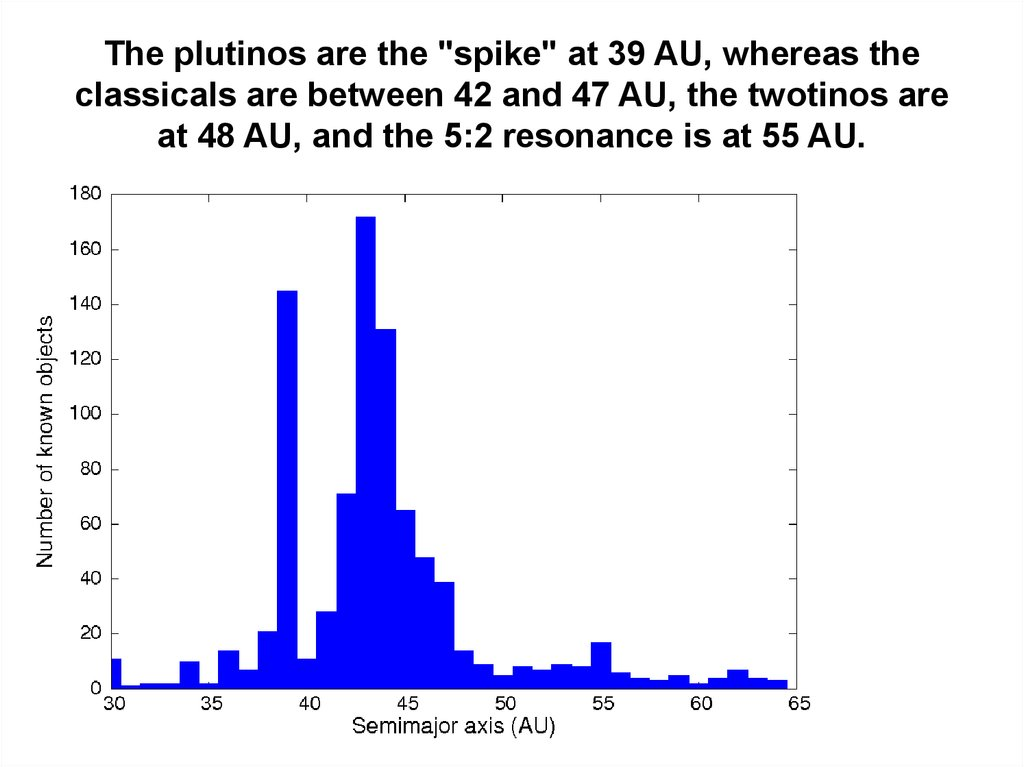 "The plutinos are the ""spike"" at 39 AU, whereas the classicals are between 42 and 47 AU, the twotinos are at 48 AU, and the 5:2 resonance is at 55 AU."