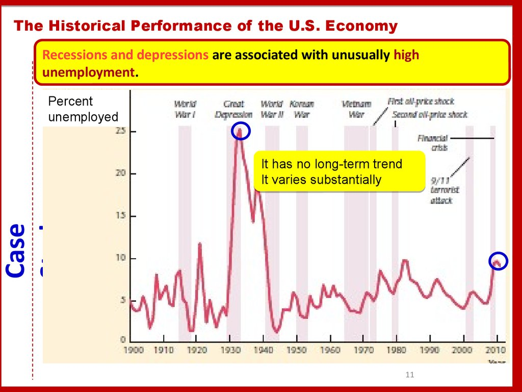 The Historical Performance of the U.S. Economy