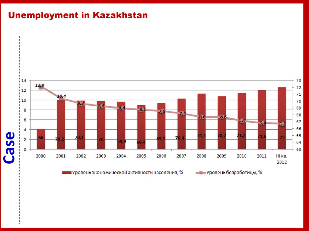 Unemployment in Kazakhstan