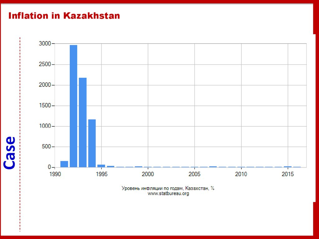 Inflation in Kazakhstan