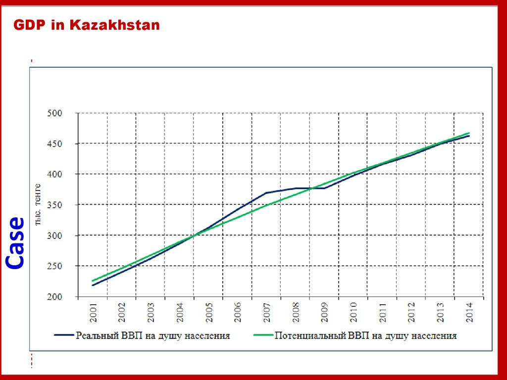 GDP in Kazakhstan