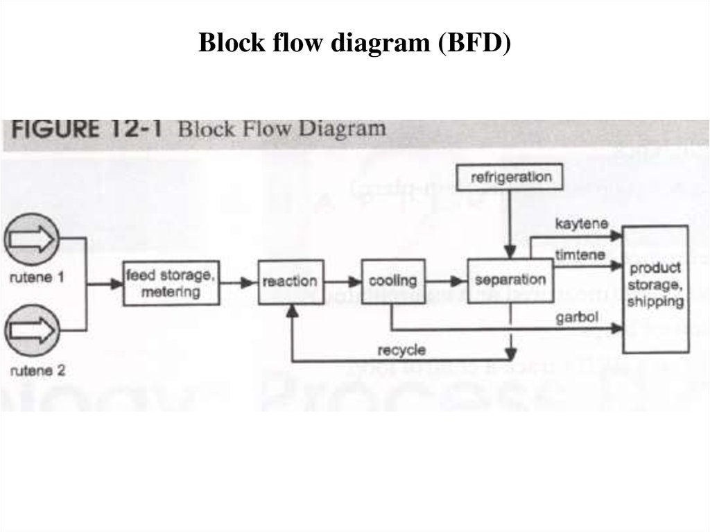 Process Diagram And Instrument Sketching Online Presentation