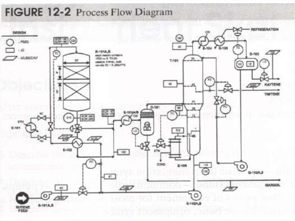 Process Diagram And Instrument Sketching