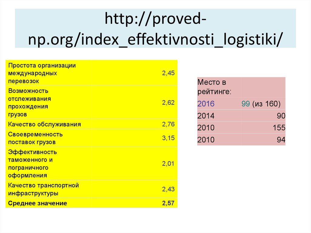 http://proved-np.org/index_effektivnosti_logistiki/