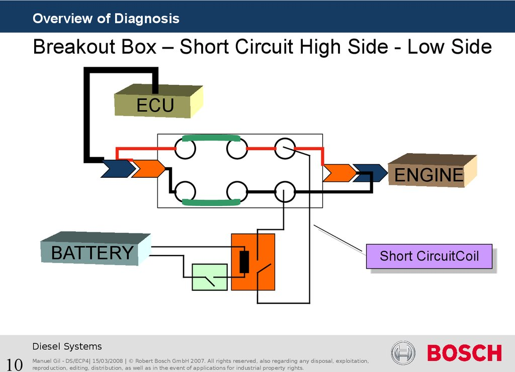 Breakout Box – Short Circuit High Side - Low Side