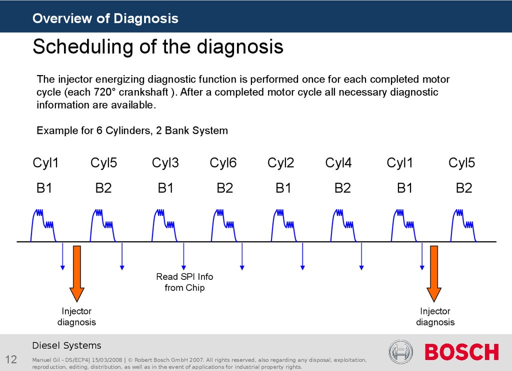 Scheduling of the diagnosis