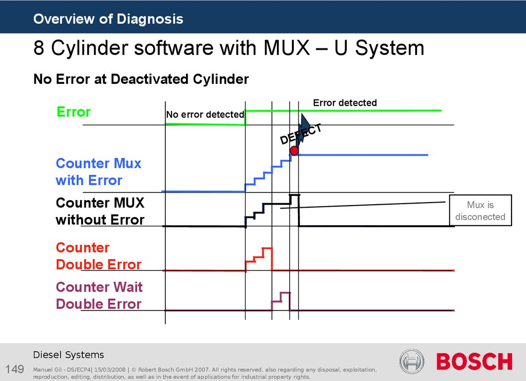 8 Cylinder software with MUX – U System