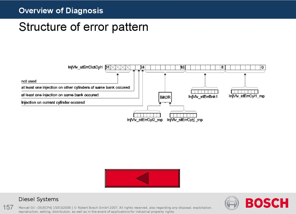 Structure of error pattern