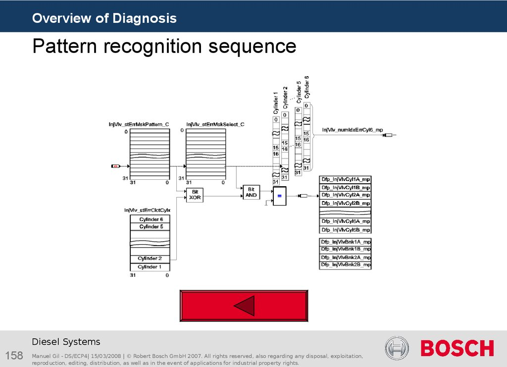 Pattern recognition sequence