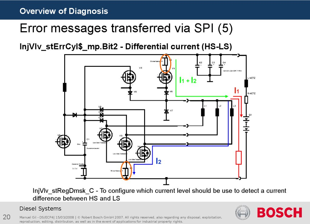 Error messages transferred via SPI (5)