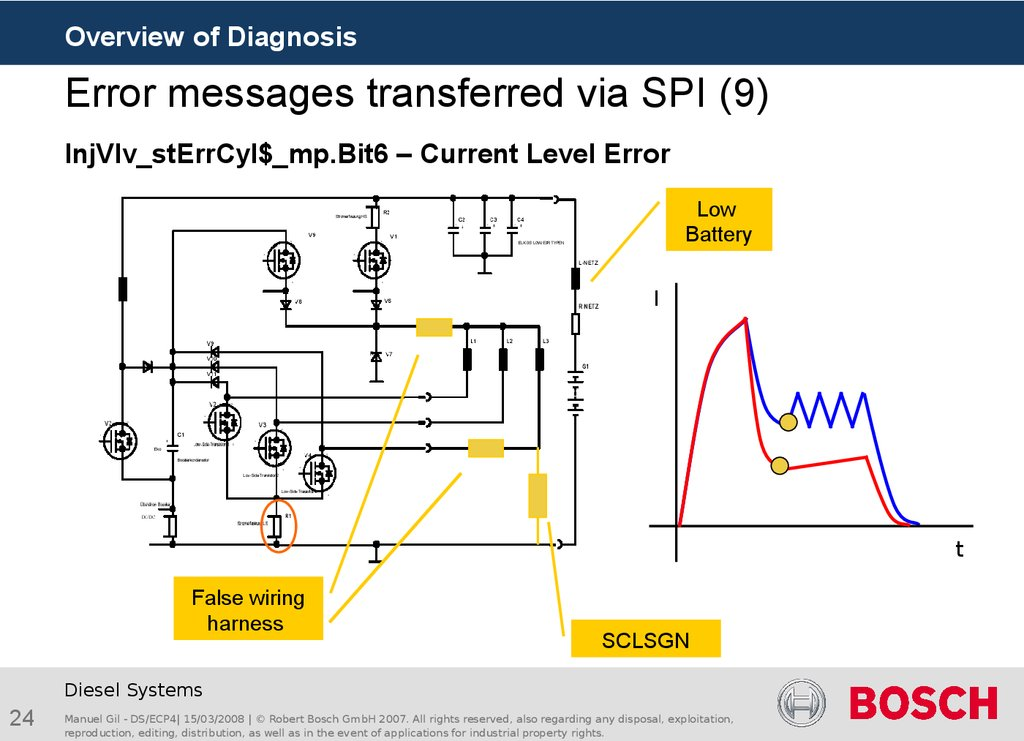 Error messages transferred via SPI (9)
