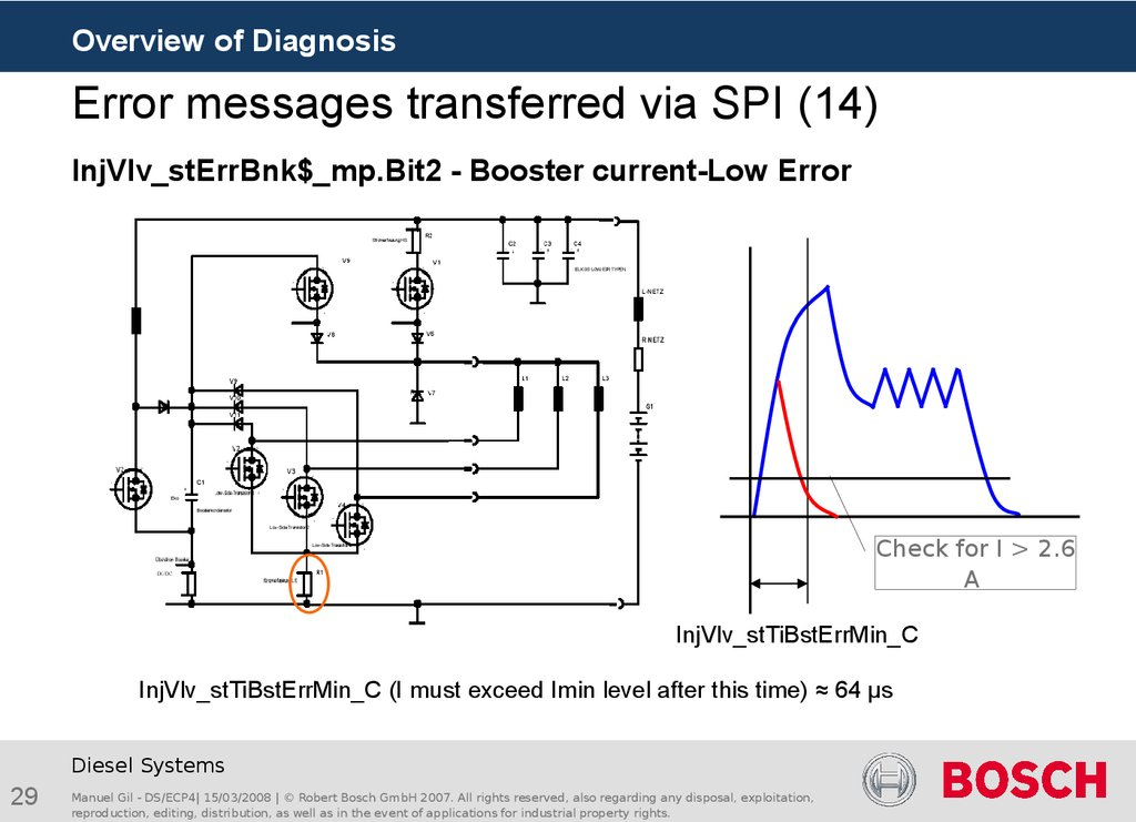 Error messages transferred via SPI (14)