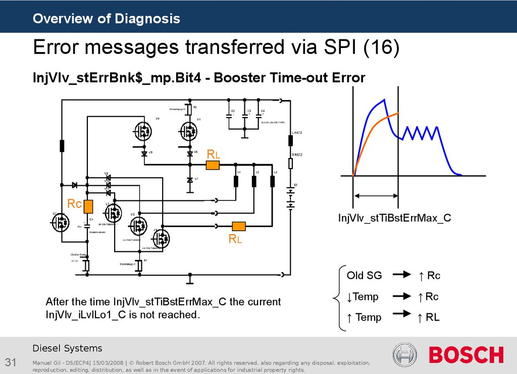 Error messages transferred via SPI (16)