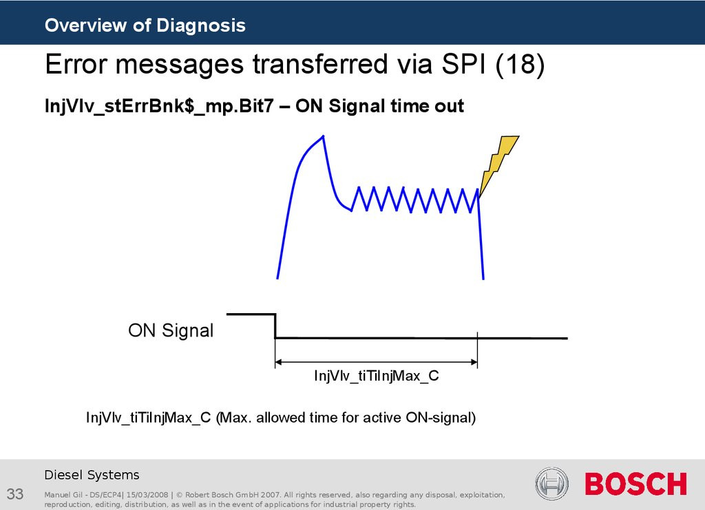 Error messages transferred via SPI (18)