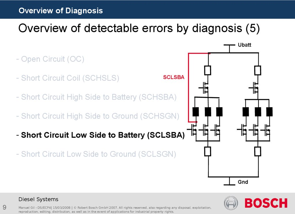 Overview of detectable errors by diagnosis (5)