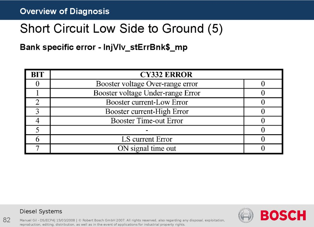 Short Circuit Low Side to Ground (5)