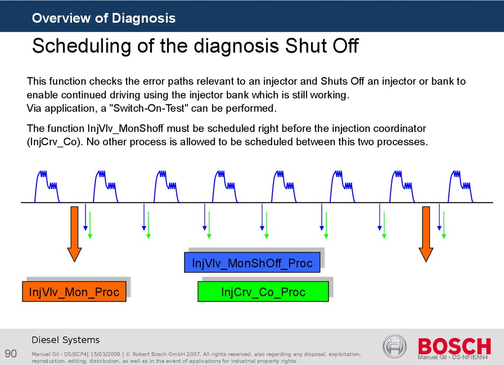 Scheduling of the diagnosis Shut Off