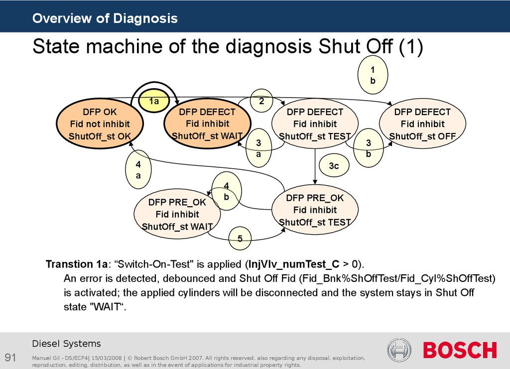 State machine of the diagnosis Shut Off (1)