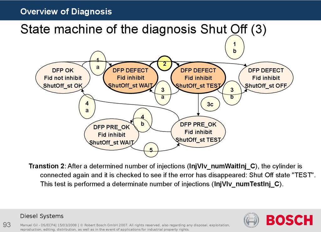 State machine of the diagnosis Shut Off (3)