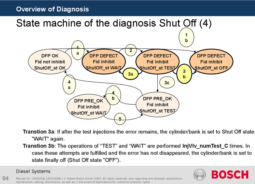 State machine of the diagnosis Shut Off (4)