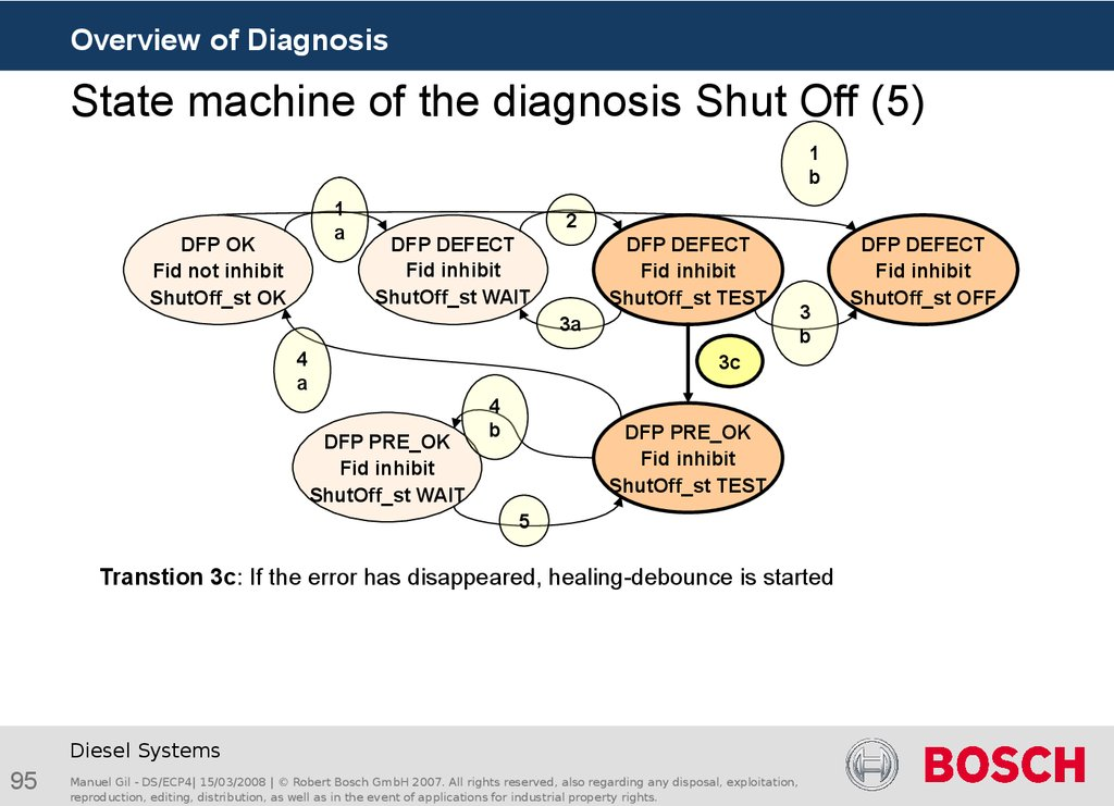 State machine of the diagnosis Shut Off (5)