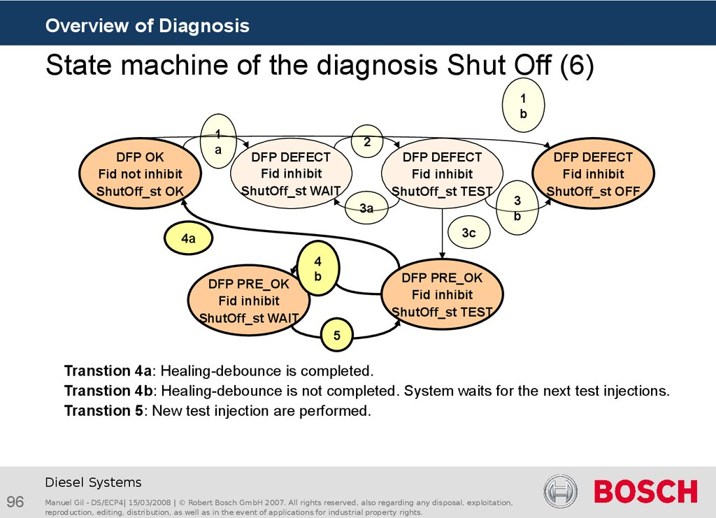 State machine of the diagnosis Shut Off (6)