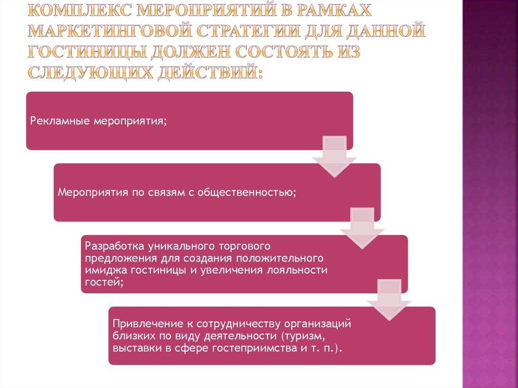 Организация деятельности гостиничного комплекса по разработке  Комплекс мероприятий в рамках маркетинговой стратегии для данной гостиницы должен состоять из следующих действий Разработка