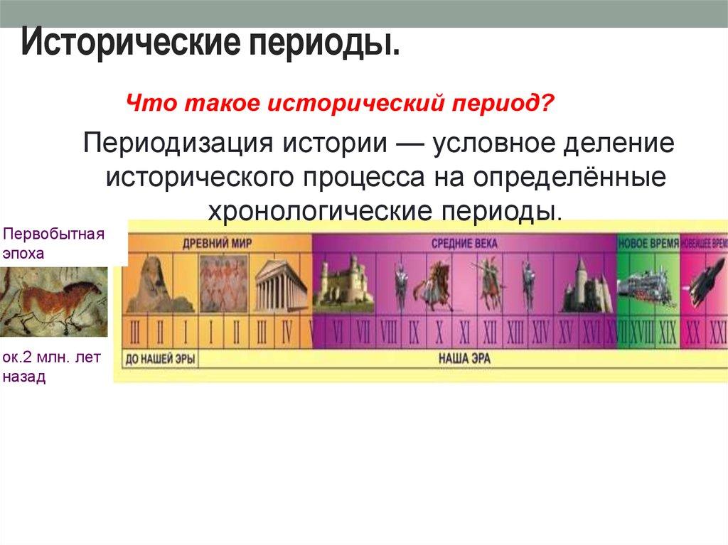Этапы истории в картинках
