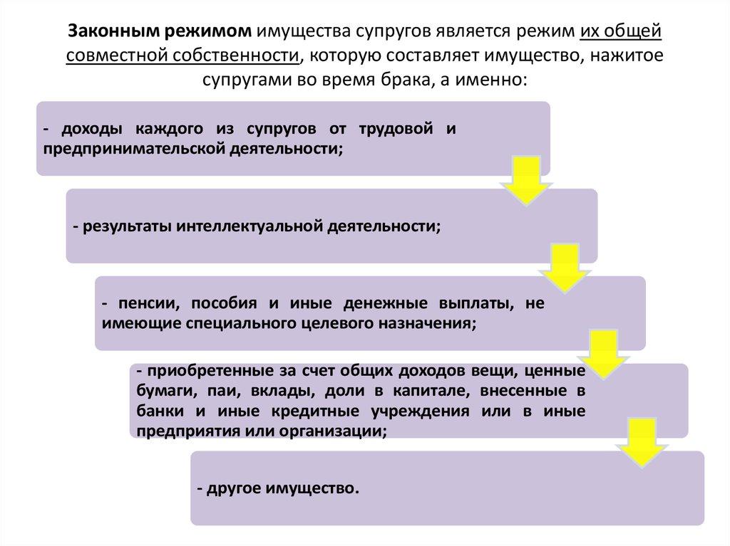 законный режим имущества супругов и его отличие от договорного шпаргалка