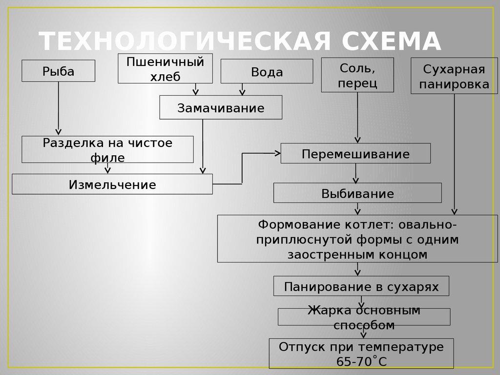 Схемы технологического процесса 118