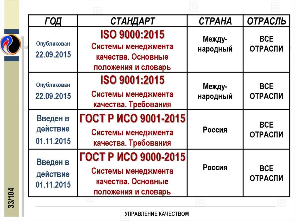 Положение стандарта исо 9001 сертификация изделий ручной работы в беларуси
