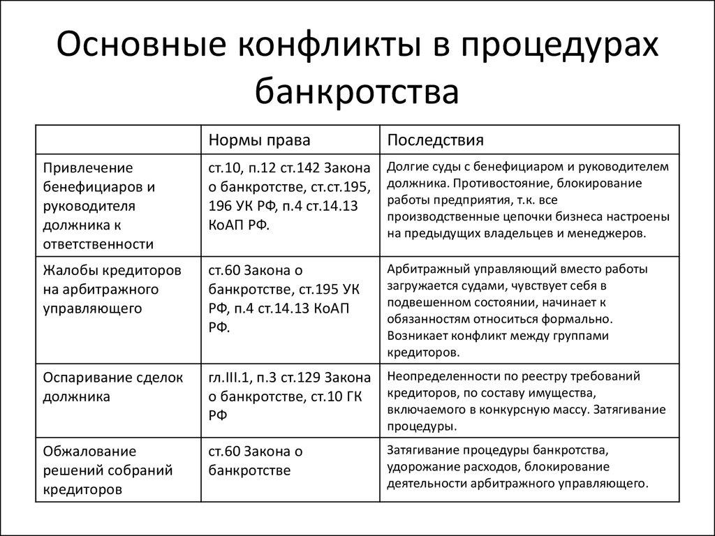 закон о банкротстве п 12 ст 142