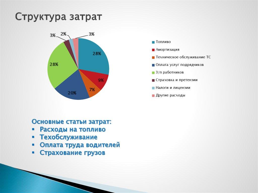 Средний уровень операционных расходов в бизнес центрах правы