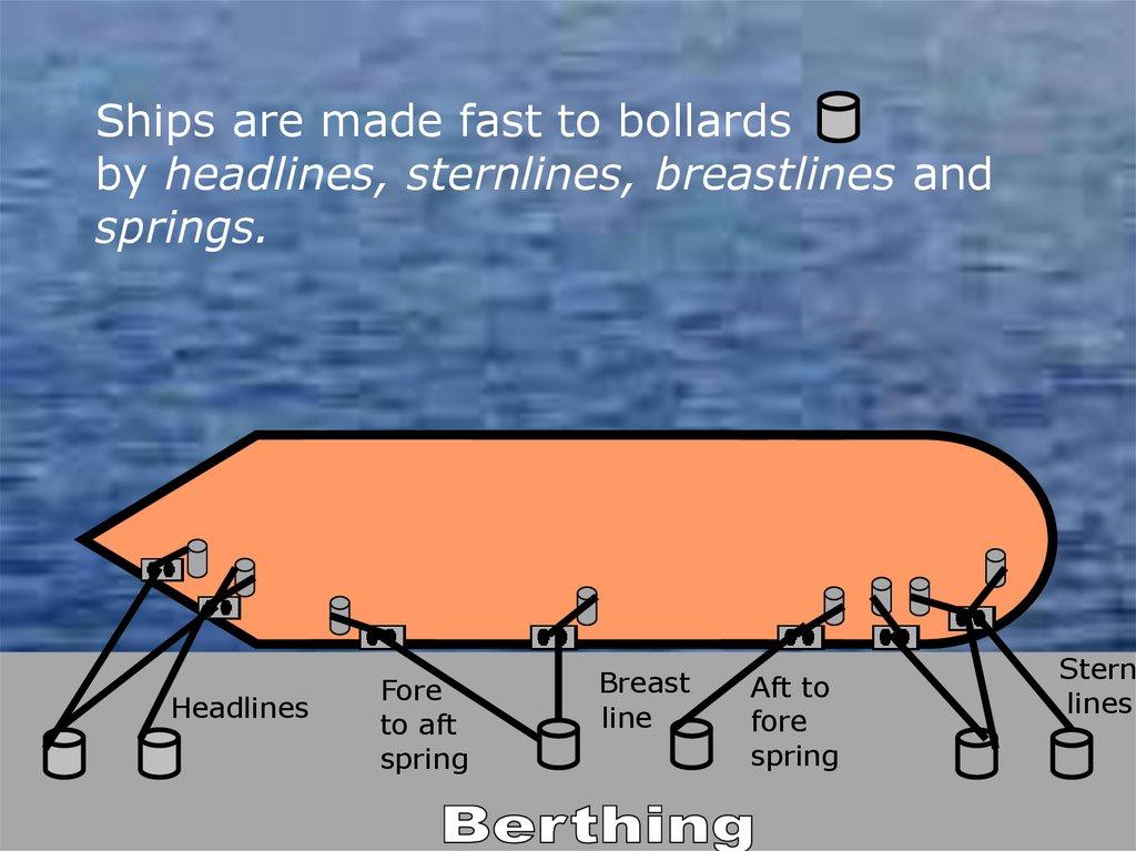 Anchoring, berthing, leaving berth and underway - online
