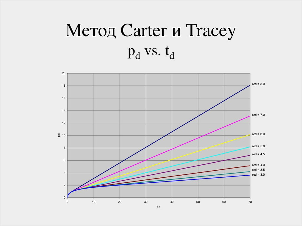 Метод Carter и Tracey pd vs. td