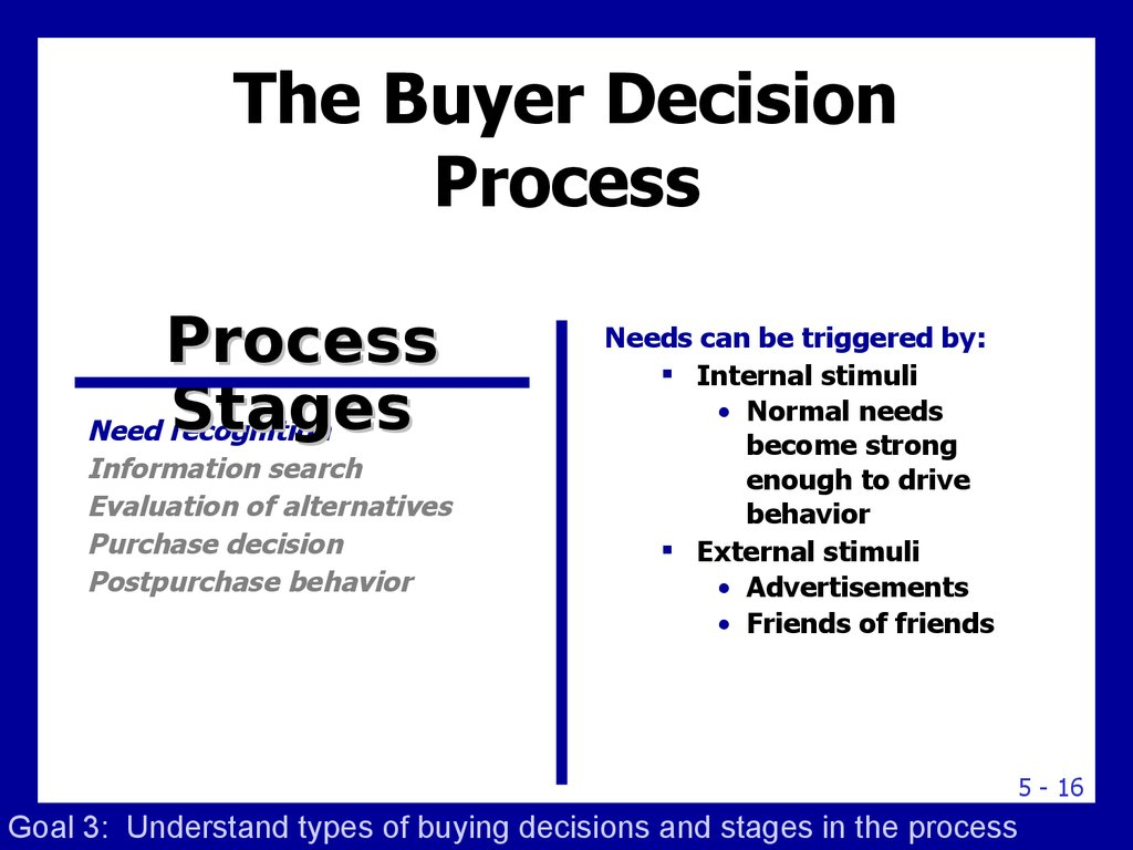 the buyer decision process essay