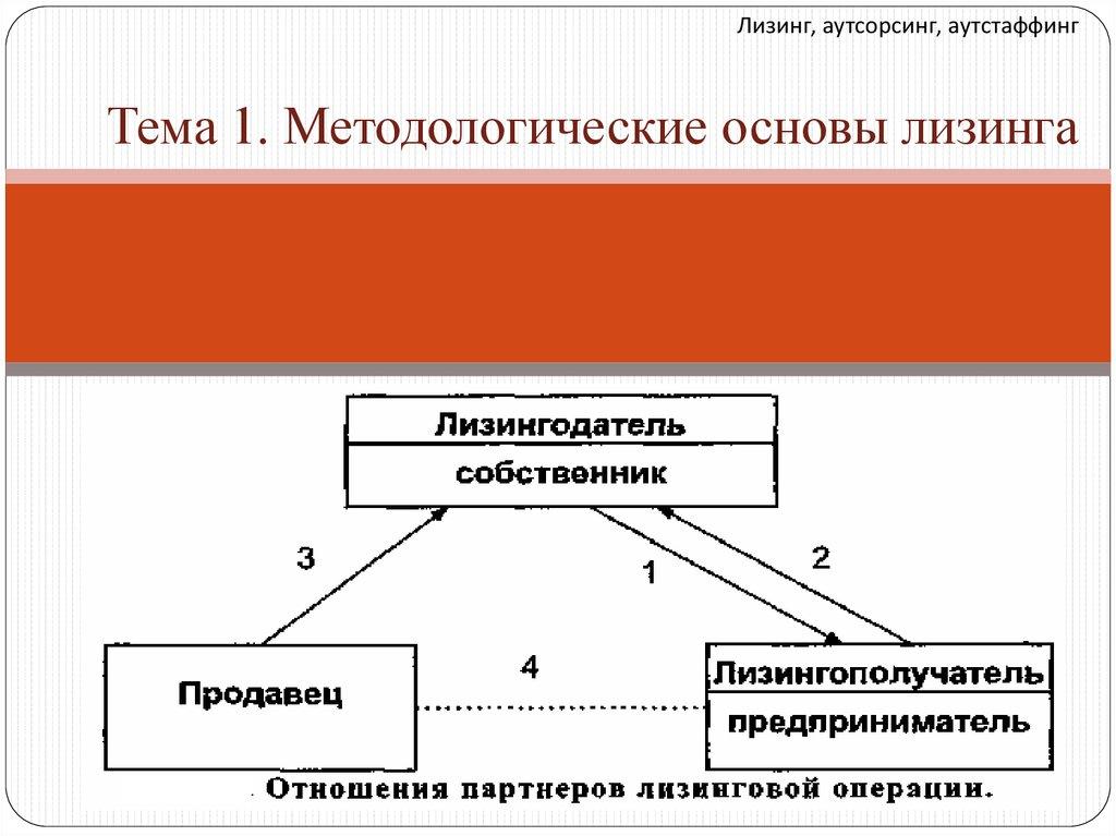 Аутсорсинг классификация вакансии иркутск сегодня бухгалтер в бюджетных организациях
