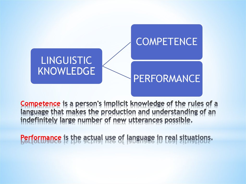 Competence is a person's implicit knowledge of the rules of a language that makes the production and understanding of an indefinitely large number of new utterances possible. Performance is the actual use of language in real situations.