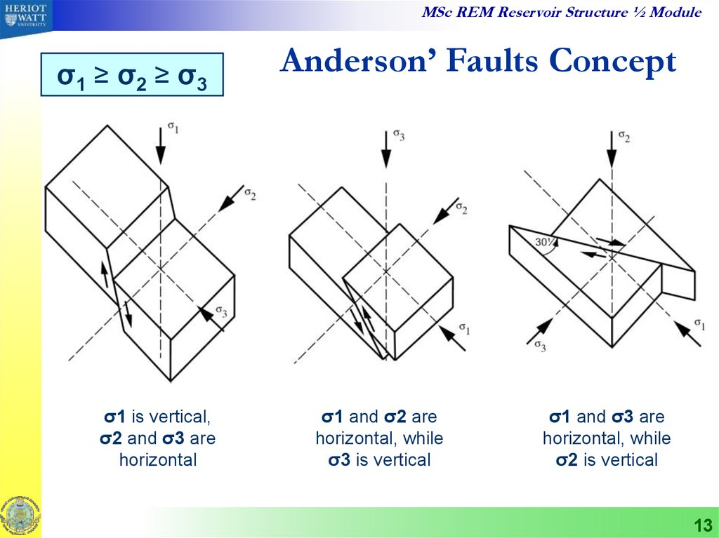 Anderson' Faults Concept