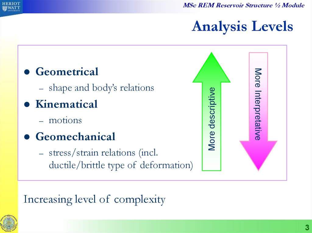 Analysis Levels