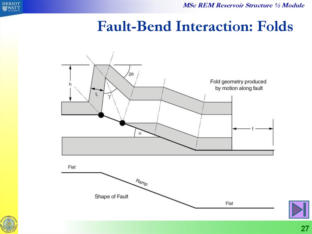 Fault-Bend Interaction: Folds